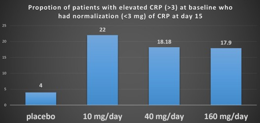 The y axis is percent, number above each column is a percent of the patients in that group who had normalization